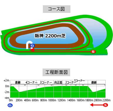 阪神競馬場,2200m