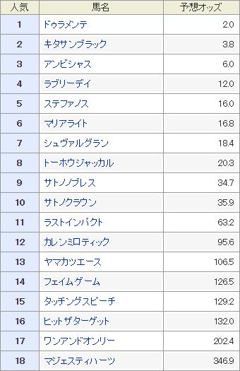 宝塚記念,予想オッズ